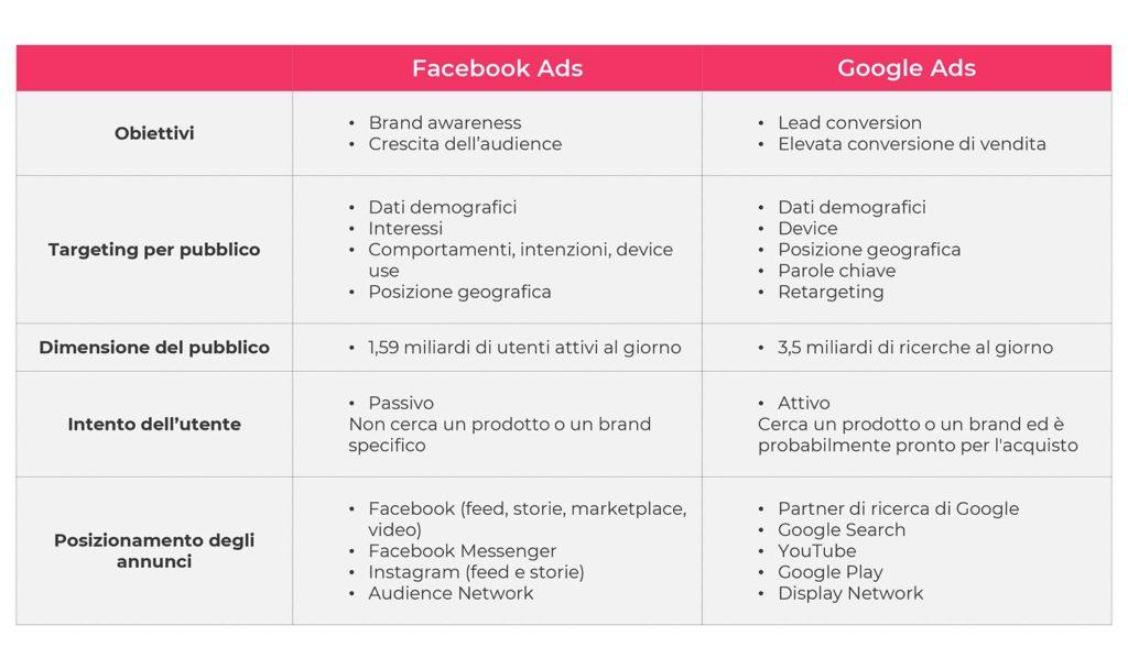 advertising facebook google lyb
